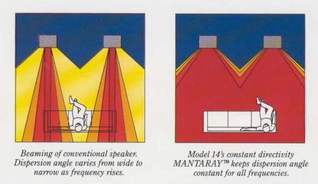 Altec Mantaray Horn Dispersion Angle